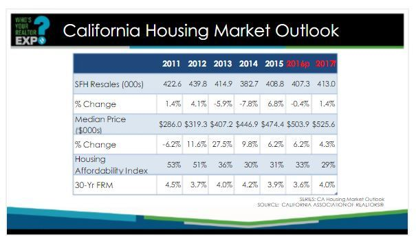 2017 San Diego California Housing Market Forecast