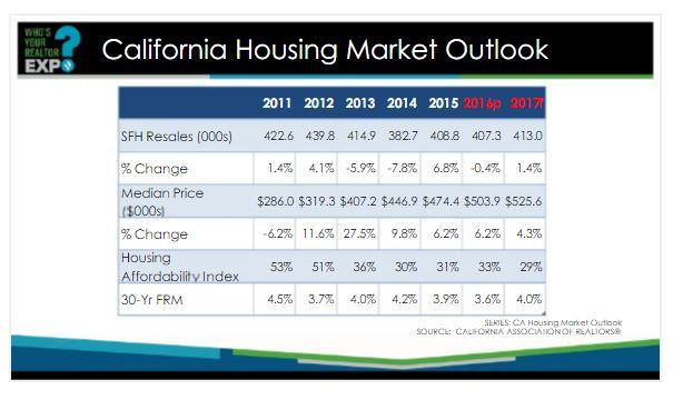 2017-san-diego-california-housing-market-forecast