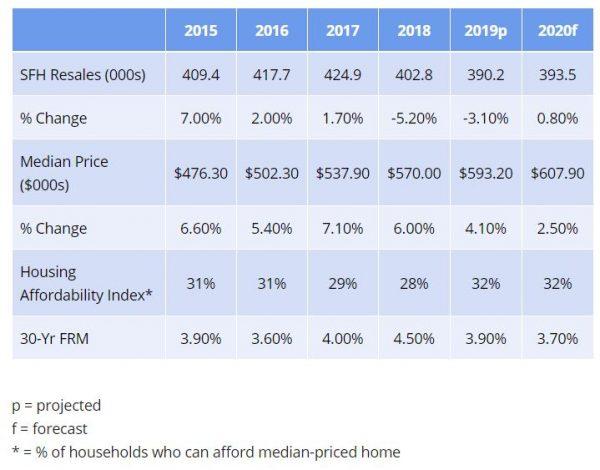 2020 San Diego California Housing Market Forecast