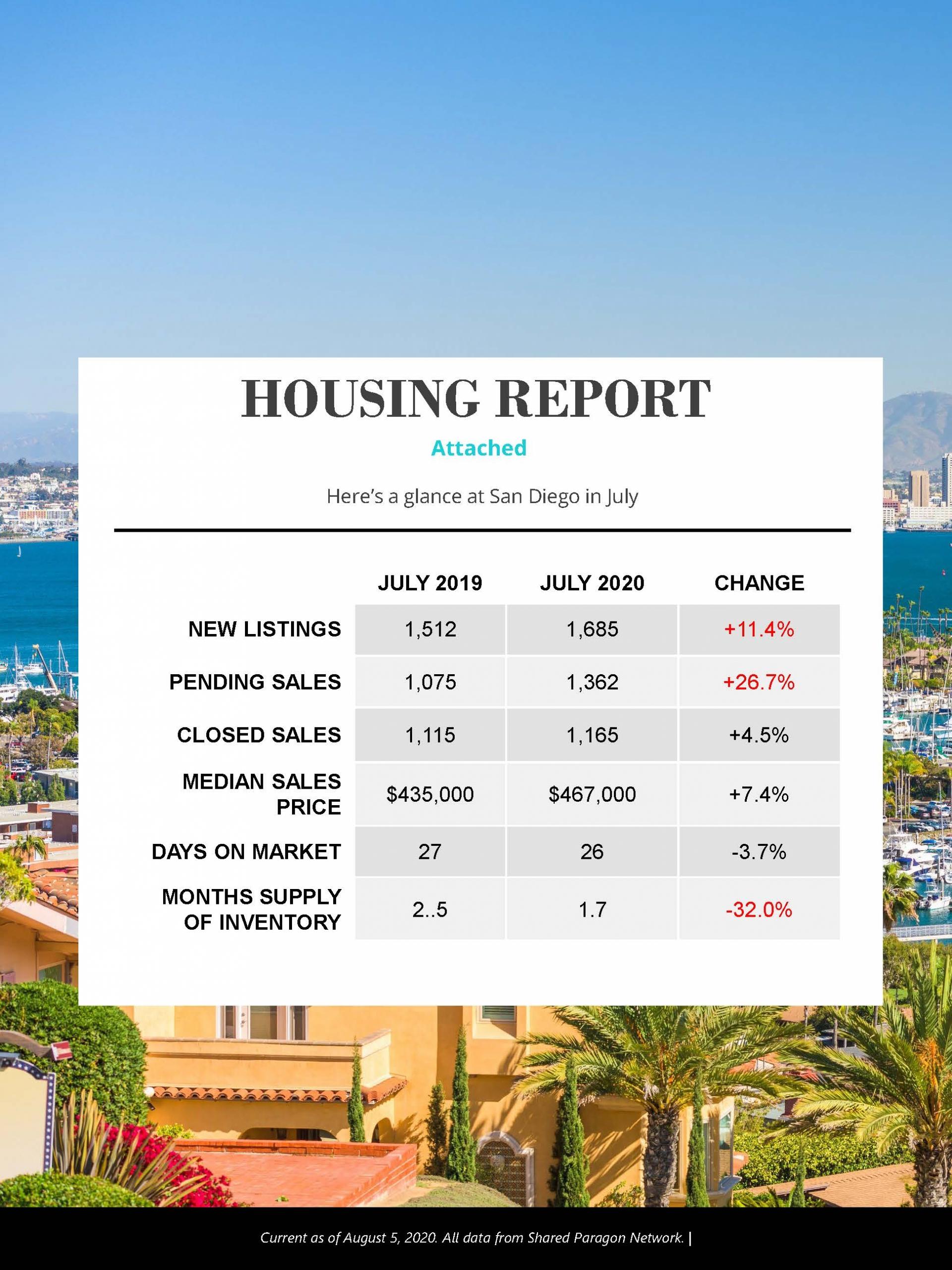 San Diego Housing Market July 2020