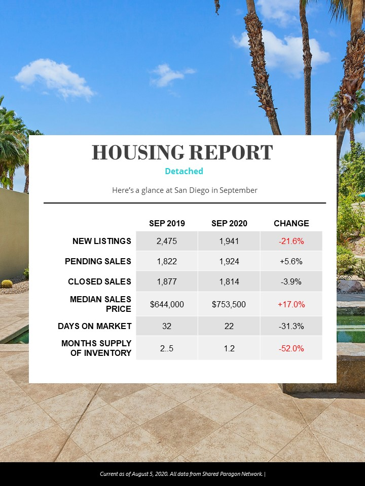 San Diego Housing Market Overview September 2020
