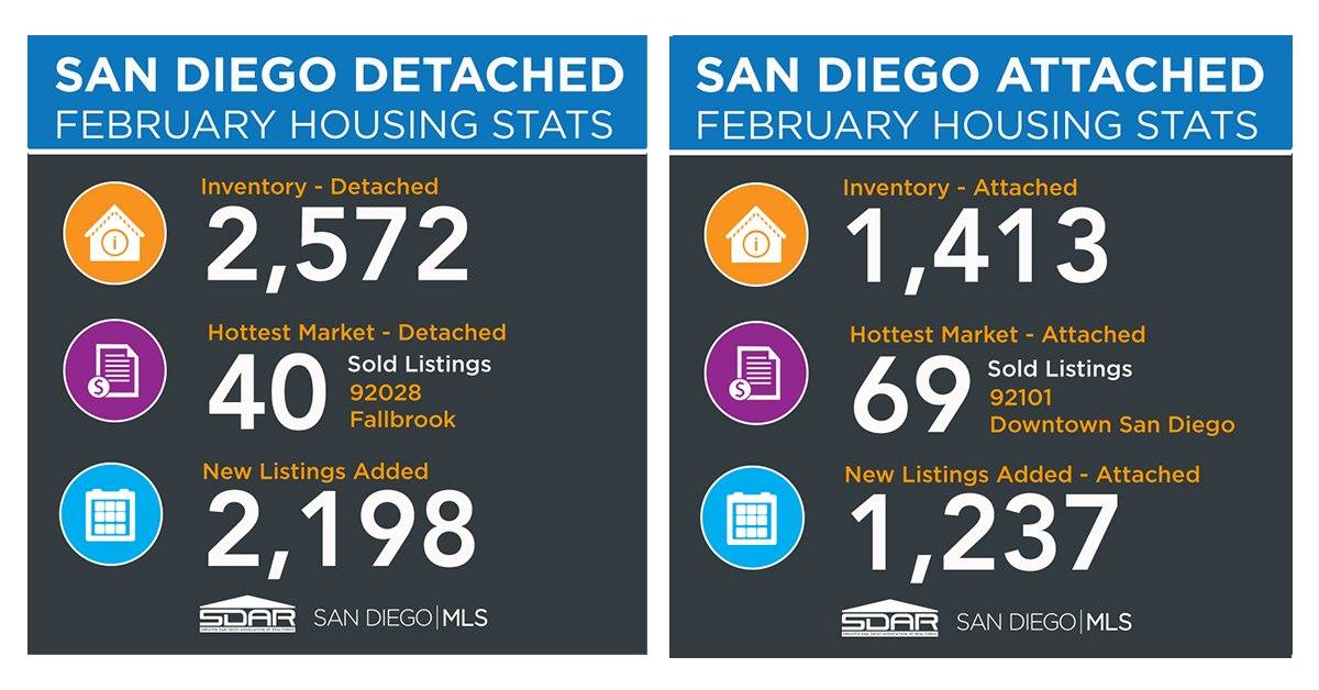 San Diego Real Estate Market in the Age of Coronavirus